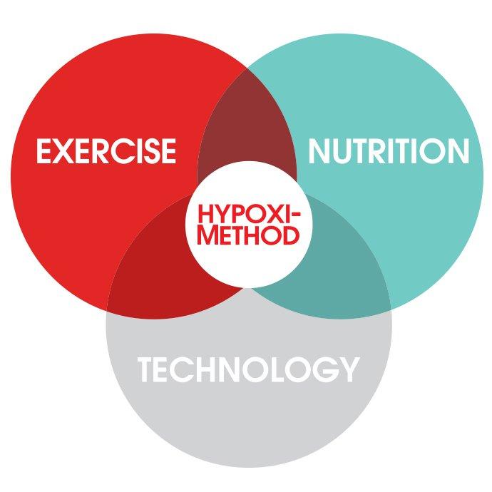 the-hpoxi-method
